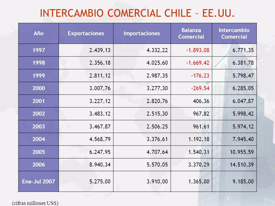 INTERCAMBIO COMERCIAL CHILE – EE.UU. (cifras millones US$) AñoExportacionesImportaciones Balanza Comercial Intercambio Comercial 19972.439,134.332,22-