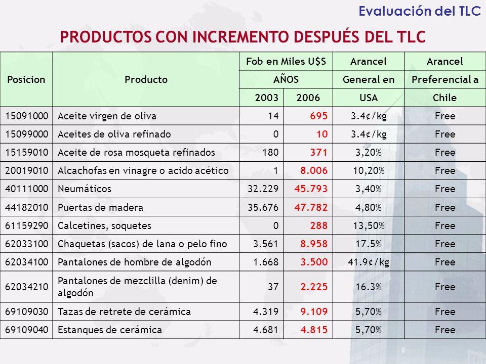 Evaluación del TLC PRODUCTOS CON INCREMENTO DESPUÉS DEL TLC PosicionProducto Fob en Miles U$SArancel AÑOSGeneral enPreferencial a 20032006USAChile 150