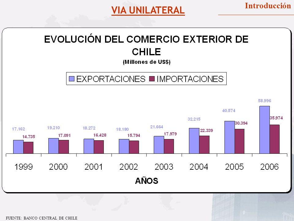 VIA UNILATERAL Introducción FUENTE: BANCO CENTRAL DE CHILE
