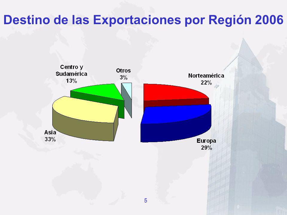 Destino de las Exportaciones por Región 2006 5