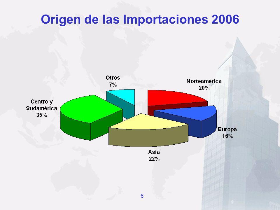 Origen de las Importaciones 2006 6