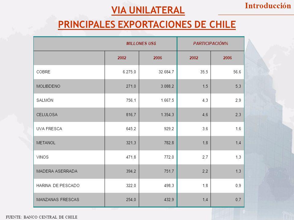 VIA UNILATERAL Introducción FUENTE: BANCO CENTRAL DE CHILE PRINCIPALES EXPORTACIONES DE CHILE MILLONES US$PARTICIPACIÓN% 2002200620022006 COBRE6.275,0