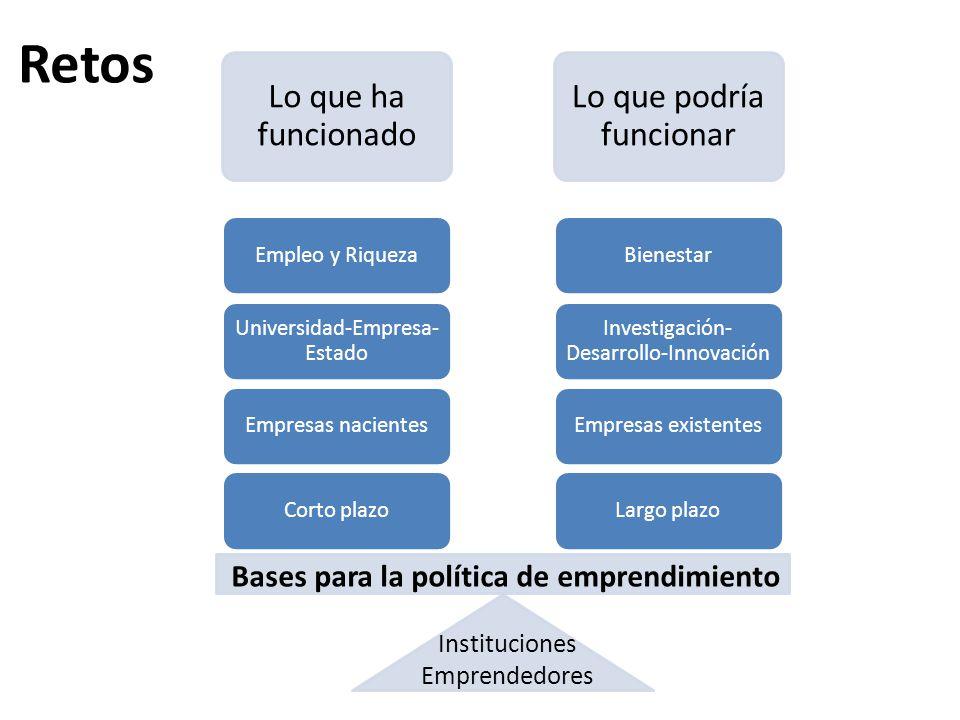 Lo que ha funcionado Lo que podría funcionar Largo plazoEmpresas existentes Investigación- Desarrollo-Innovación BienestarCorto plazoEmpresas nacientes Universidad-Empresa- Estado Empleo y Riqueza Bases para la política de emprendimiento Instituciones Emprendedores Retos
