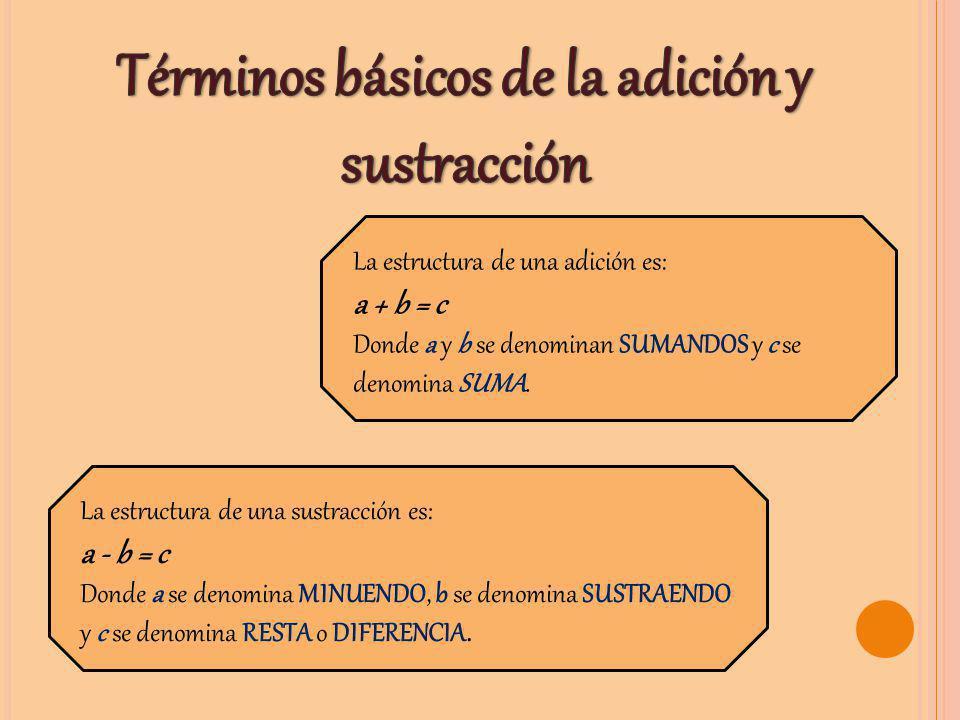 La estructura de una adición es: a + b = c Donde a y b se denominan SUMANDOS y c se denomina SUMA. La estructura de una sustracción es: a - b = c Dond
