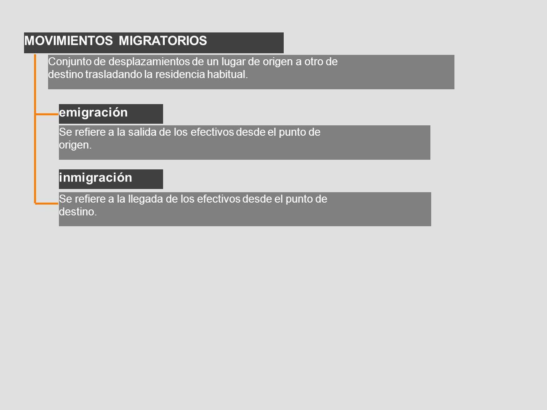 MOVIMIENTOS MIGRATORIOS Conjunto de desplazamientos de un lugar de origen a otro de destino trasladando la residencia habitual. emigración Se refiere