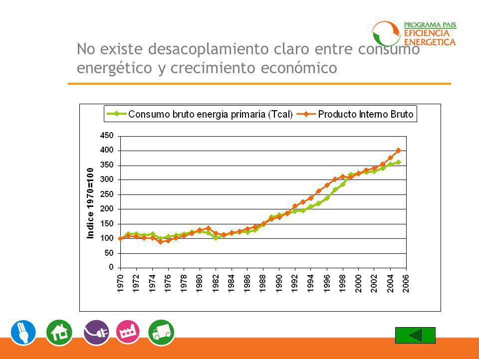 Las cifras: Consumo, Potencial, y Presupuesto