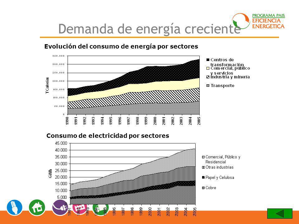 Demanda de energía creciente Evolución del consumo de energía por sectores Consumo de electricidad por sectores