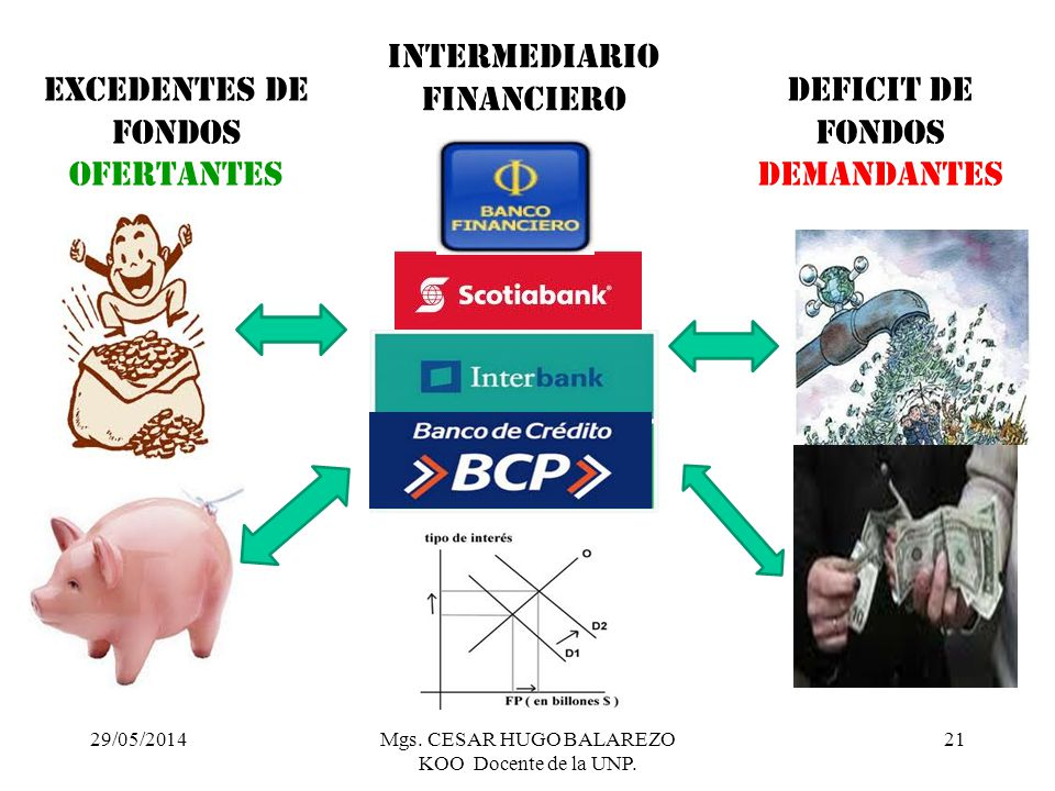 29/05/2014Mgs. CESAR HUGO BALAREZO KOO Docente de la UNP. 21 EXCEDENTES DE FONDOS OFERTANTES INTERMEDIARIO FINANCIERO DEFICIT DE FONDOS DEMANDANTES