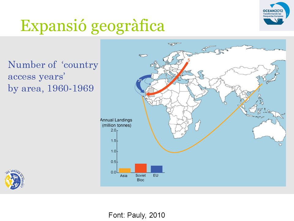 Font: Pauly, 2010 Expansió geogràfica