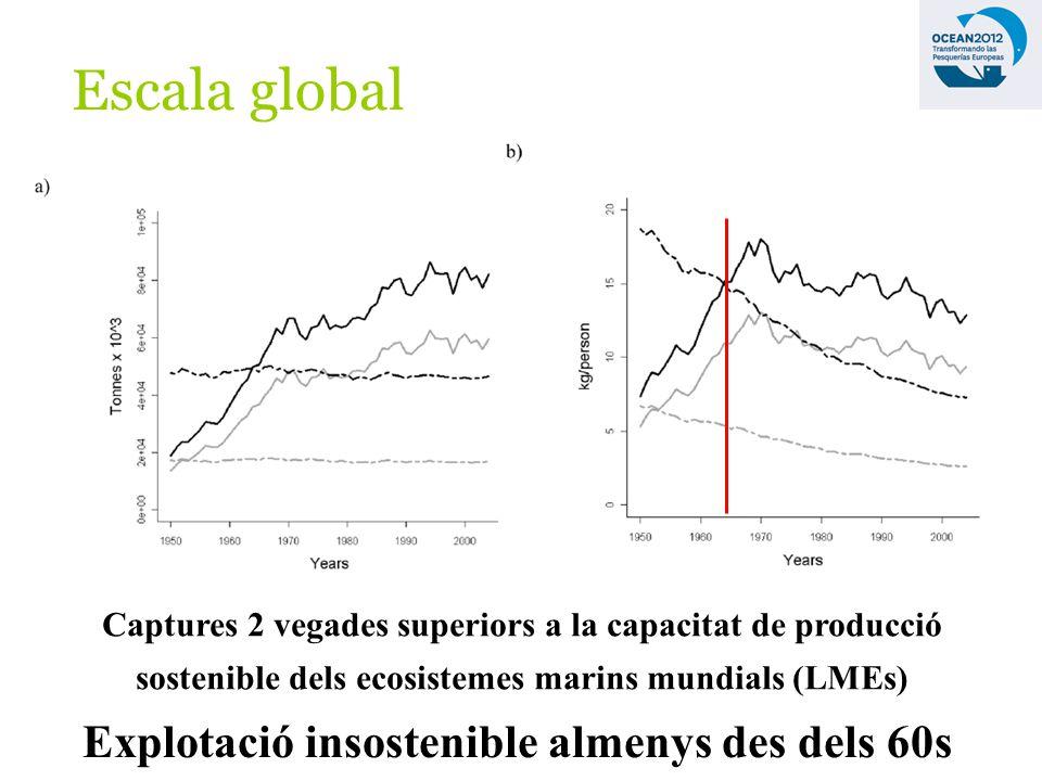 Escala global Explotació insostenible almenys des dels 60s Captures 2 vegades superiors a la capacitat de producció sostenible dels ecosistemes marins mundials (LMEs)