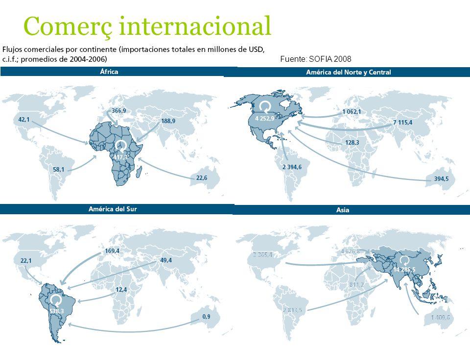 Fuente: SOFIA 2008 Comerç internacional