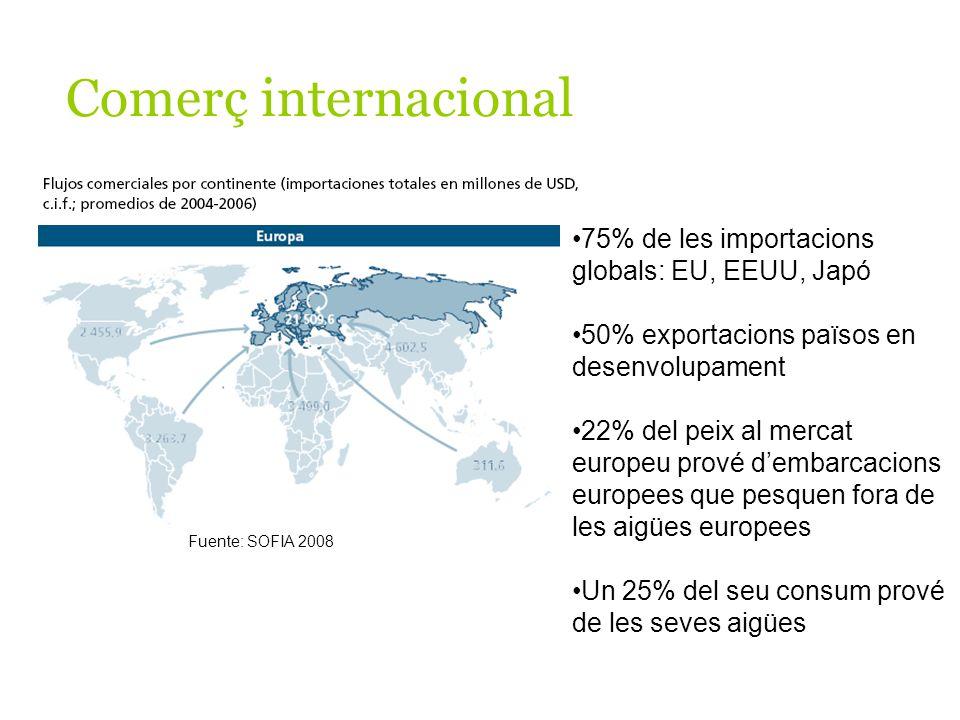 Fuente: SOFIA 2008 Comerç internacional 75% de les importacions globals: EU, EEUU, Japó 50% exportacions països en desenvolupament 22% del peix al mercat europeu prové dembarcacions europees que pesquen fora de les aigües europees Un 25% del seu consum prové de les seves aigües