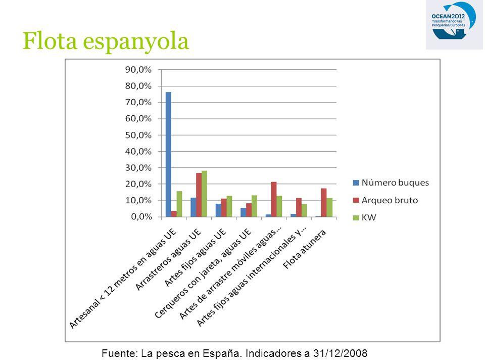 Flota espanyola Fuente: La pesca en España. Indicadores a 31/12/2008