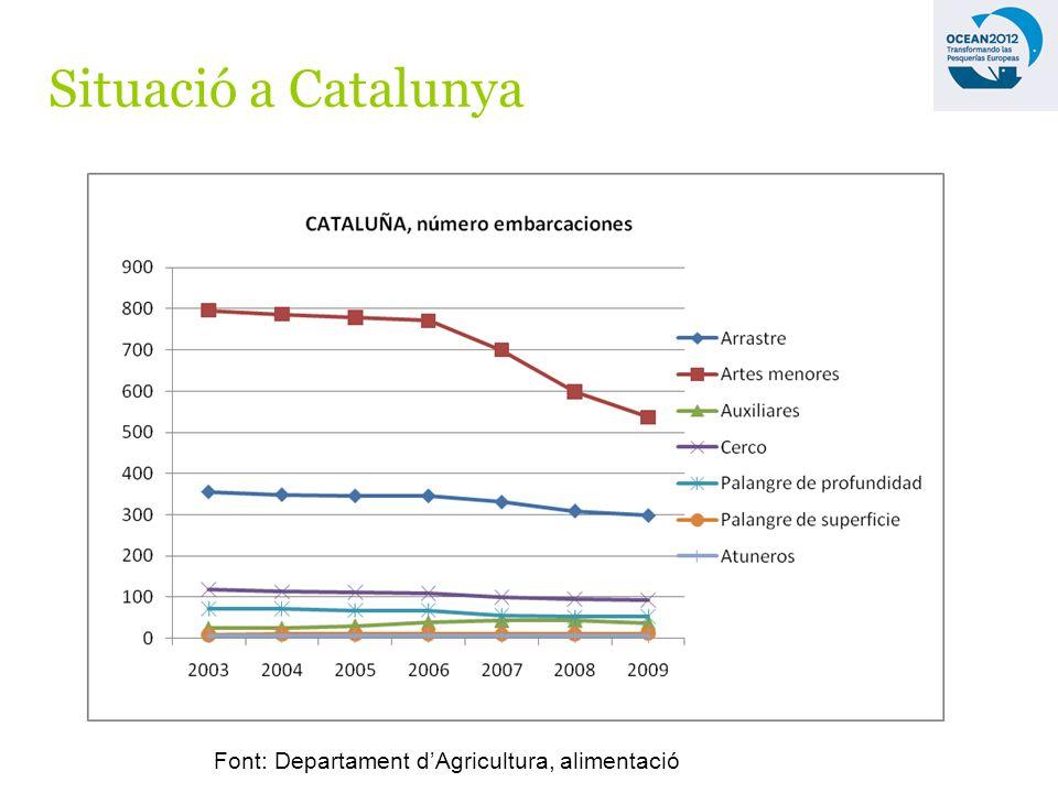 Situació a Catalunya Font: Departament dAgricultura, alimentació