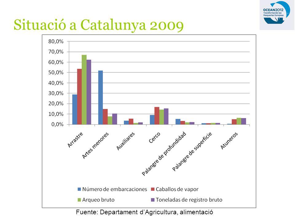 Situació a Catalunya 2009 Fuente: Departament dAgricultura, alimentació