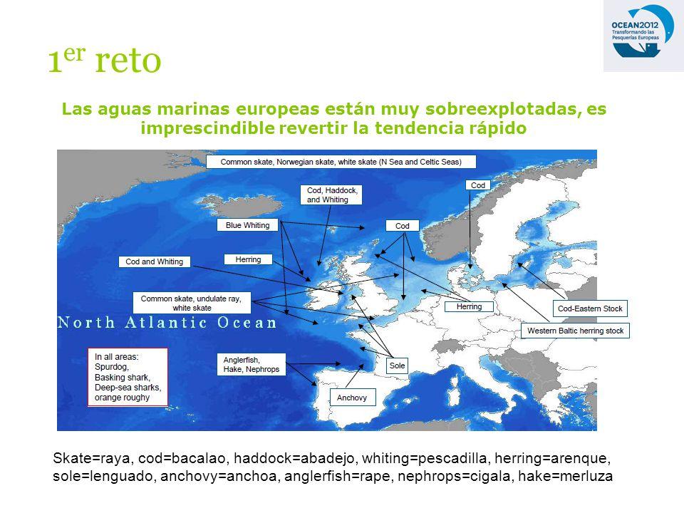 Las aguas marinas europeas están muy sobreexplotadas, es imprescindible revertir la tendencia rápido 1 er reto Skate=raya, cod=bacalao, haddock=abadejo, whiting=pescadilla, herring=arenque, sole=lenguado, anchovy=anchoa, anglerfish=rape, nephrops=cigala, hake=merluza