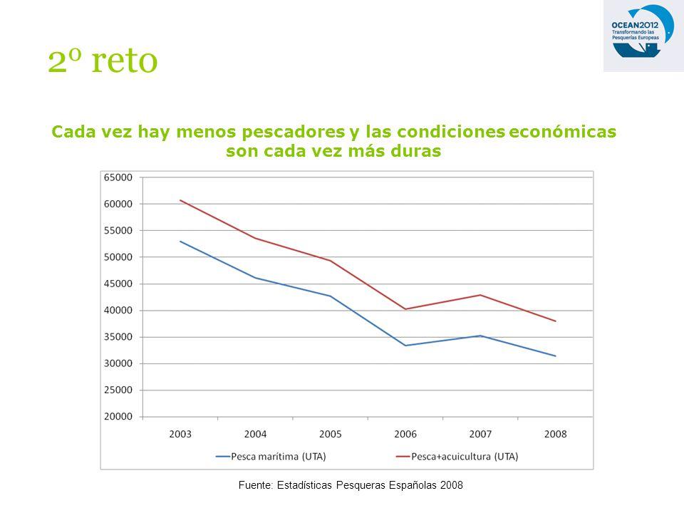 Cada vez hay menos pescadores y las condiciones económicas son cada vez más duras Fuente: Estadísticas Pesqueras Españolas 2008 2 o reto
