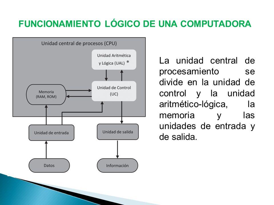 FUNCIONAMIENTO LÓGICO DE UNA COMPUTADORA La unidad central de procesamiento se divide en la unidad de control y la unidad aritmético-lógica, la memoria y las unidades de entrada y de salida.