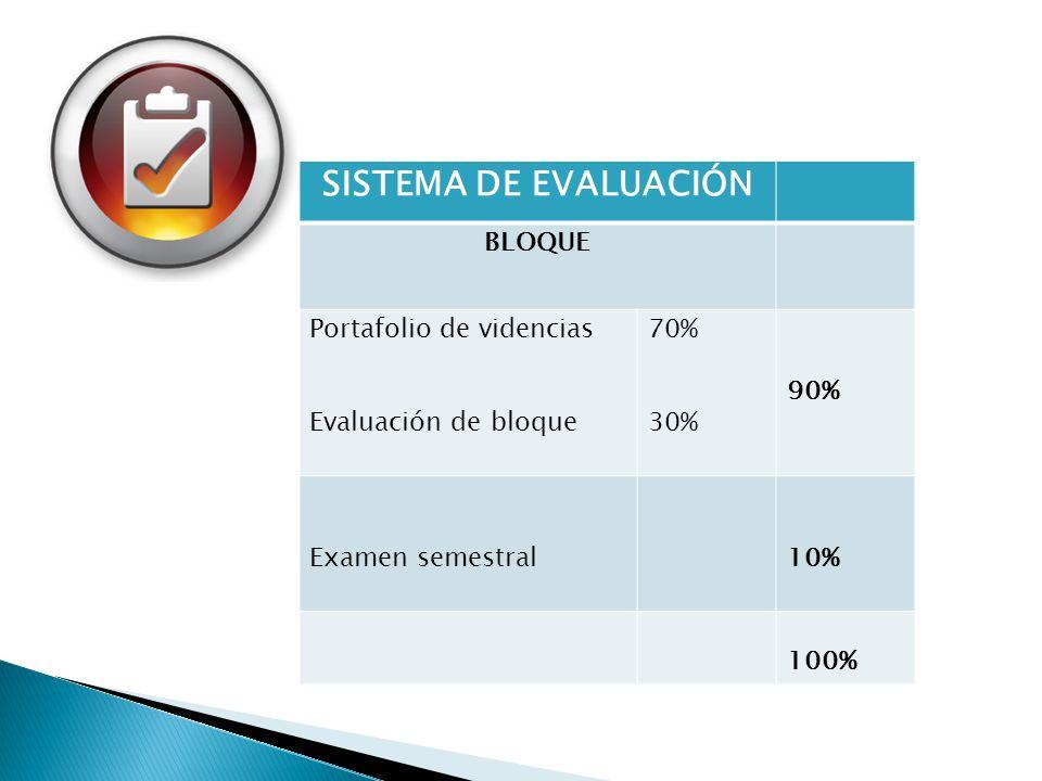 SISTEMA DE EVALUACIÓN BLOQUE Portafolio de videncias Evaluación de bloque 70% 30% 90% Examen semestral10% 100%