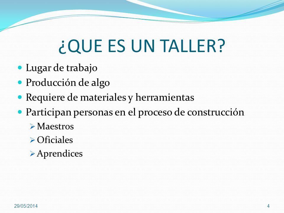 ¿QUE ES UN TALLER? Lugar de trabajo Producción de algo Requiere de materiales y herramientas Participan personas en el proceso de construcción Maestro