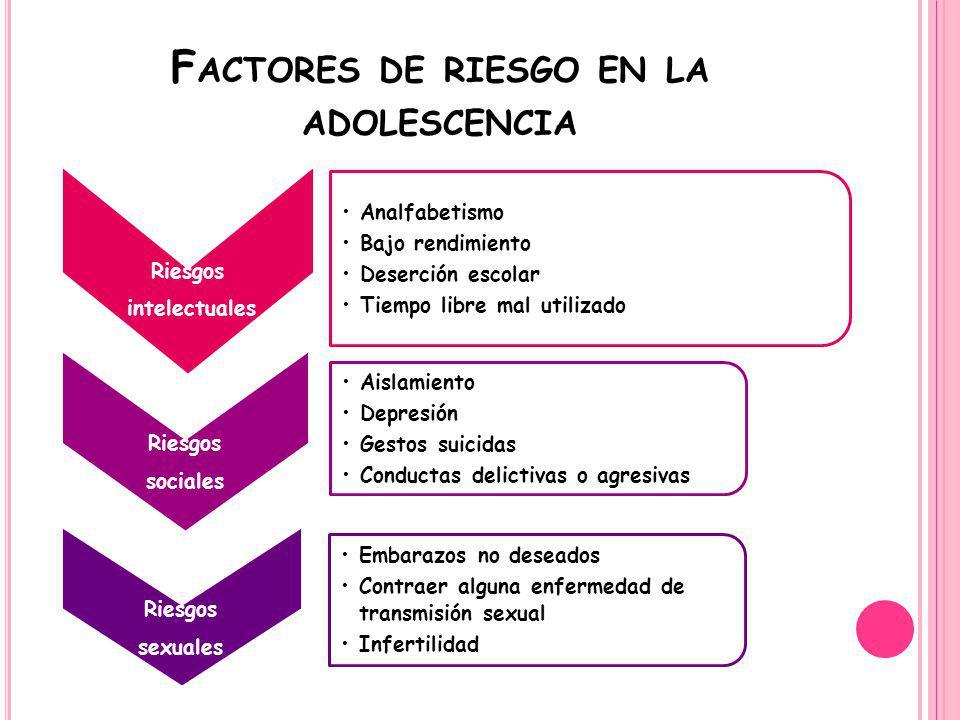F ACTORES DE RIESGO EN LA ADOLESCENCIA Riesgos intelectuales Analfabetismo Bajo rendimiento Deserción escolar Tiempo libre mal utilizado Riesgos socia