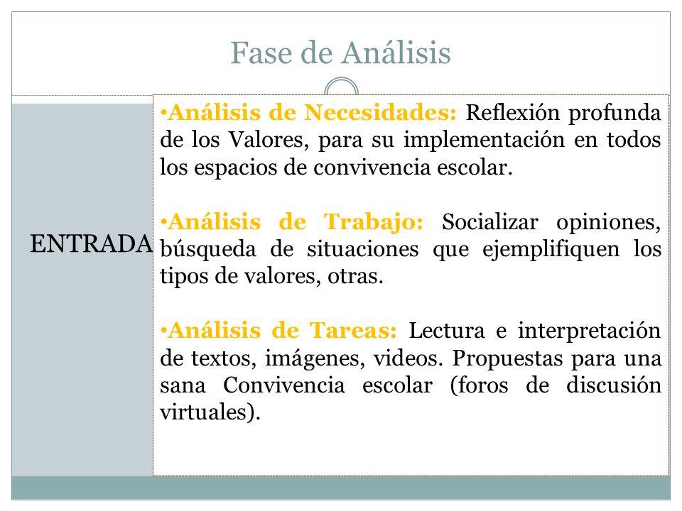 Fase de Análisis PROCESO Evaluación de Necesidades: Observación sistemática de las conductas de los estudiantes en el espacio escolar, reflexión de los recursos audiovisuales (Foros virtuales).
