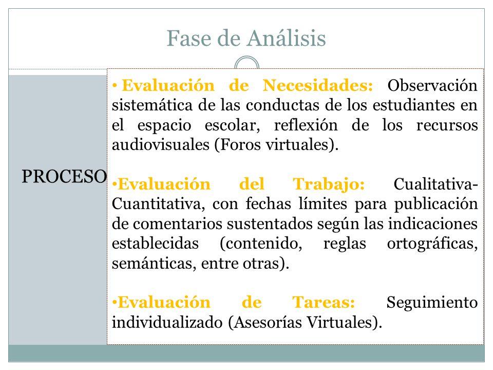 Fase de Análisis PROCESO Evaluación de Necesidades: Observación sistemática de las conductas de los estudiantes en el espacio escolar, reflexión de lo