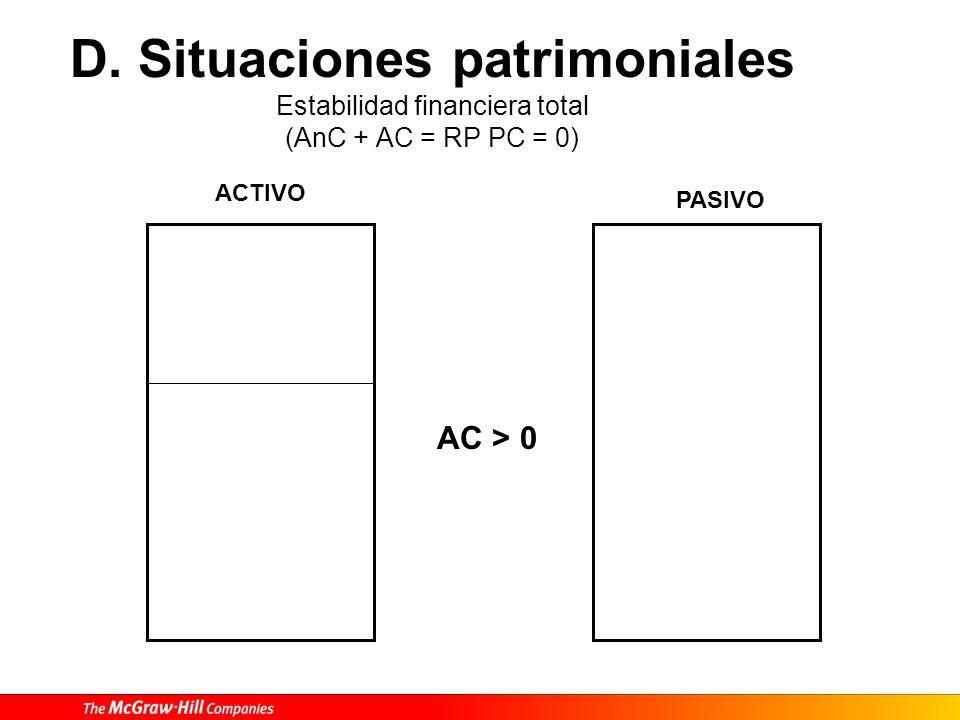 D. Situaciones patrimoniales Estabilidad financiera total (AnC + AC = RP PC = 0) ACTIVO PASIVO AC > 0