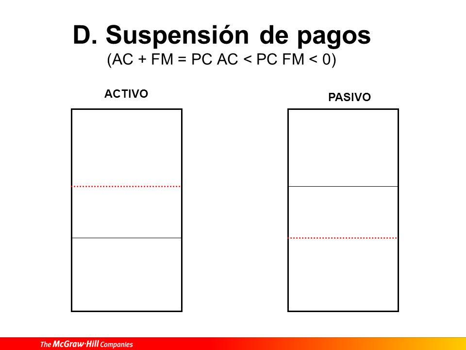 D. Suspensión de pagos (AC + FM = PC AC < PC FM < 0) ACTIVO PASIVO