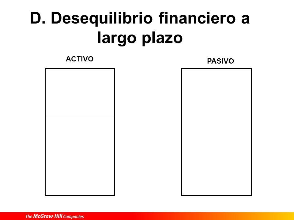 D. Desequilibrio financiero a largo plazo ACTIVO PASIVO