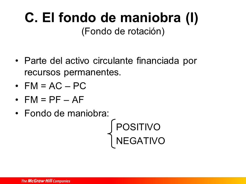 C. El fondo de maniobra (I) (Fondo de rotación) Parte del activo circulante financiada por recursos permanentes. FM = AC – PC FM = PF – AF Fondo de ma