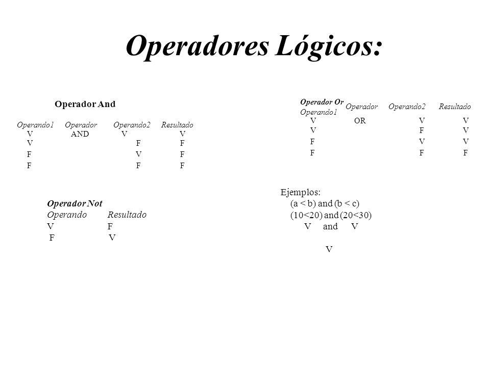 Operadores Lógicos: Operando1OperadorOperando2Resultado VANDVV VFF FVF FFF Operador Or Operando1 OperadorOperando2Resultado VORVV VFV FVV FFF Operador
