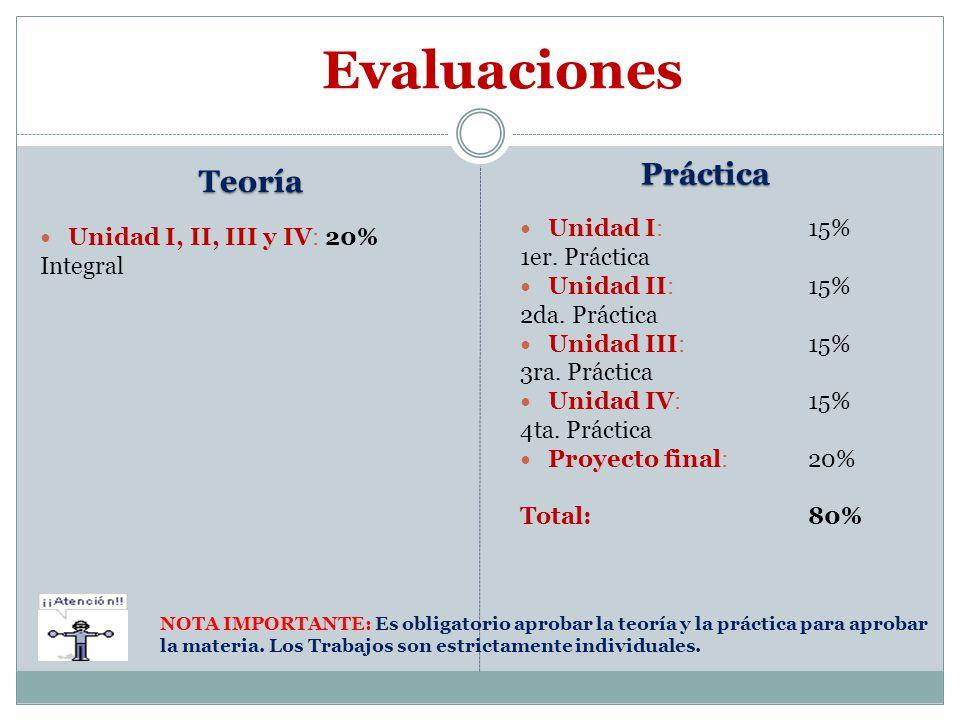 Evaluaciones Teoría Unidad I, II, III y IV: 20% Integral Práctica Unidad I:15% 1er.