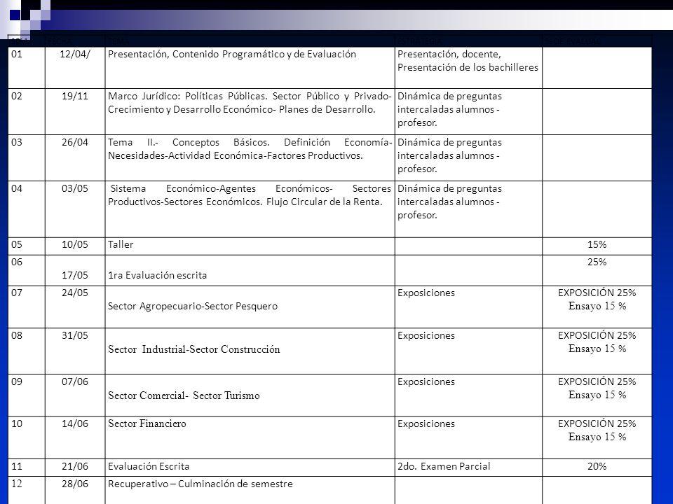 Econ. Raiza Pimentel SEM.FECHATEMAESTRATEGIA% DE EVALUAC 0112/04/Presentación, Contenido Programático y de EvaluaciónPresentación, docente, Presentaci
