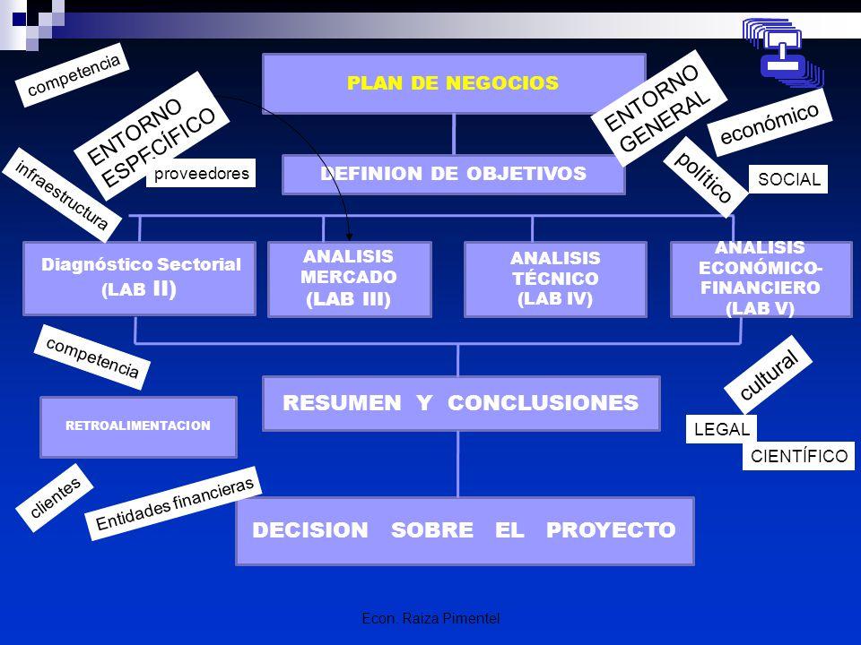 Econ. Raiza Pimentel PLAN DE NEGOCIOS DEFINION DE OBJETIVOS Diagnóstico Sectorial (LAB II) ANALISIS MERCADO (LAB III) ANALISIS TÉCNICO (LAB IV) ANALIS