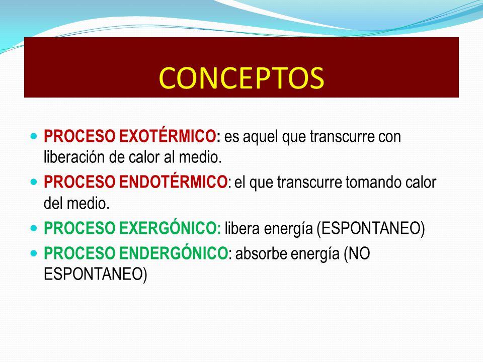 PROCESO EXOTÉRMICO: es aquel que transcurre con liberación de calor al medio. PROCESO ENDOTÉRMICO : el que transcurre tomando calor del medio. PROCESO