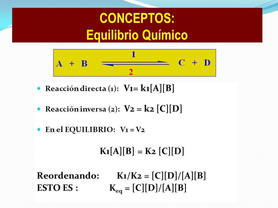 Reacción directa (1): V1= k1[A][B] Reacción inversa (2): V2 = k2 [C][D] En el EQUILIBRIO:V1 = V2 K1[A][B] = K2 [C][D] Reordenando: K1/K2 = [C][D]/[A][