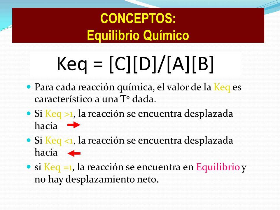 Keq = [C][D]/[A][B] Para cada reacción química, el valor de la Keq es característico a una Tº dada. Si Keq >1, la reacción se encuentra desplazada hac