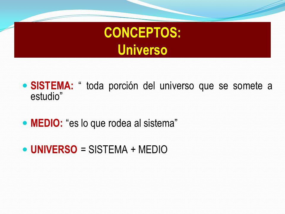 SISTEMA: toda porción del universo que se somete a estudio MEDIO: es lo que rodea al sistema UNIVERSO = SISTEMA + MEDIO CONCEPTOS: Universo