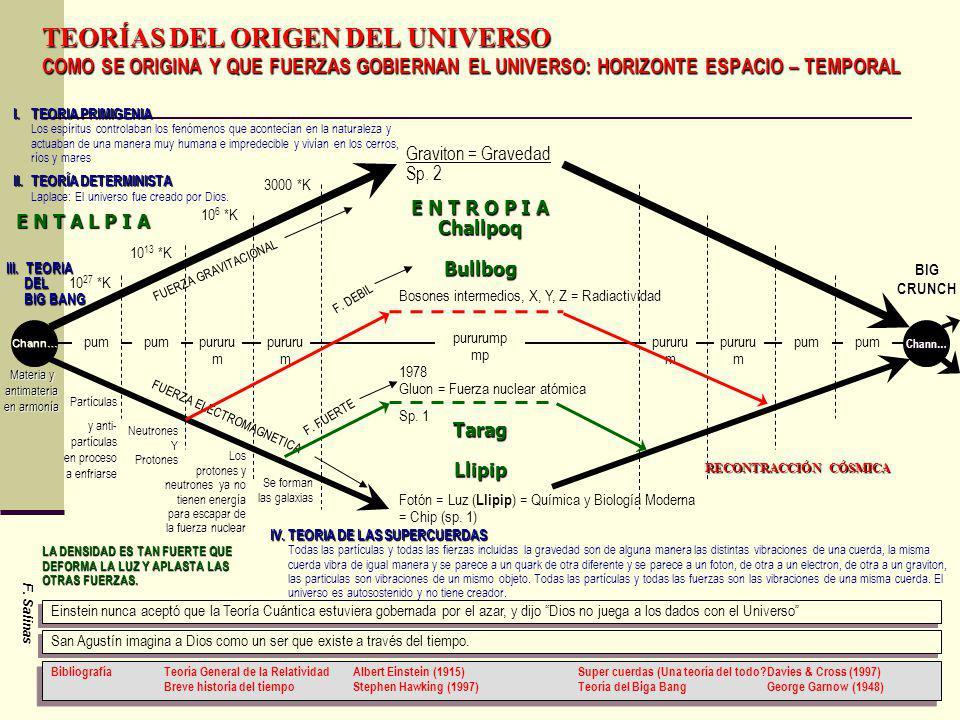 Graviton = Gravedad Sp. 2 Fotón = Luz ( Llipip ) = Química y Biología Moderna = Chip (sp. 1) Bosones intermedios, X, Y, Z = Radiactividad 1978 Gluon =