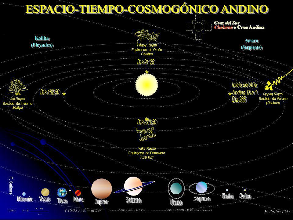 Yaku Raymi Equinoccio de Primavera Kusi kusi Inti Raymi Solsticio de Invierno Mallqui Qapaq Raymi Solsticio de Verano ( Pariona ) Poqoy Raymi Equinocc