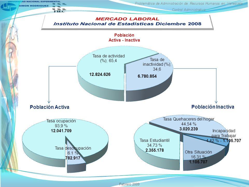 Problemática de Administración de Recursos Humanos en Venezuela Control Administrativo Febrero 2009 12.824.626 6.780.854 Tasa desocupación 6.1 % 782.917 Tasa ocupación 93,9 % 12.041.709 Tasa Estudiantil 34,73 % 2.355.178 Tasa Quehaceres del hogar 44,54 % 3.020.239 Otra Situación 16,31 % 1.105.707 Incapacidad para Trabajar 4,42 % - 1.105.707 Población Activa - Inactiva