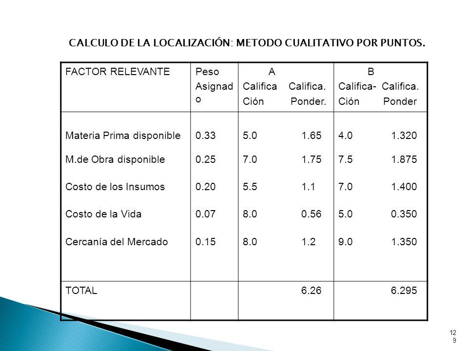 CALCULO DE LA LOCALIZACIÓN: METODO CUALITATIVO POR PUNTOS.