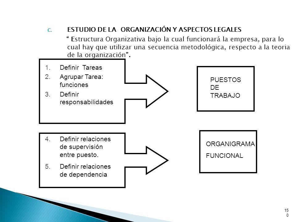 C. ESTUDIO DE LA ORGANIZACIÓN Y ASPECTOS LEGALES Estructura Organizativa bajo la cual funcionará la empresa, para lo cual hay que utilizar una secuenc