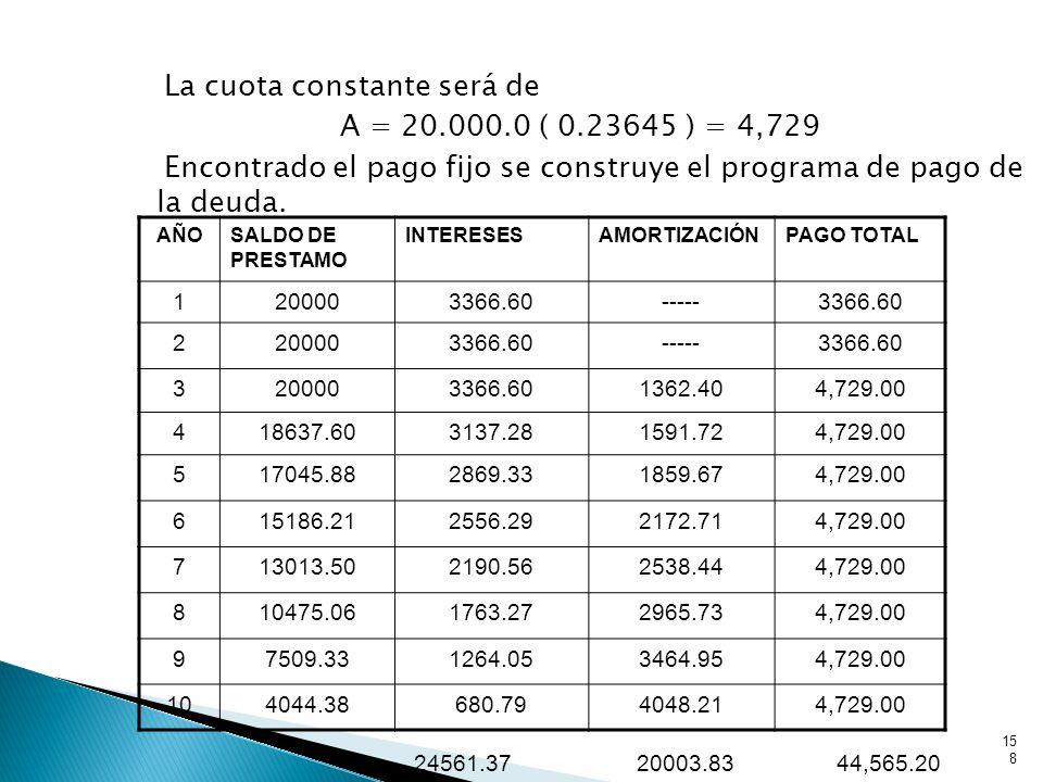 La cuota constante será de A = 20.000.0 ( 0.23645 ) = 4,729 Encontrado el pago fijo se construye el programa de pago de la deuda.