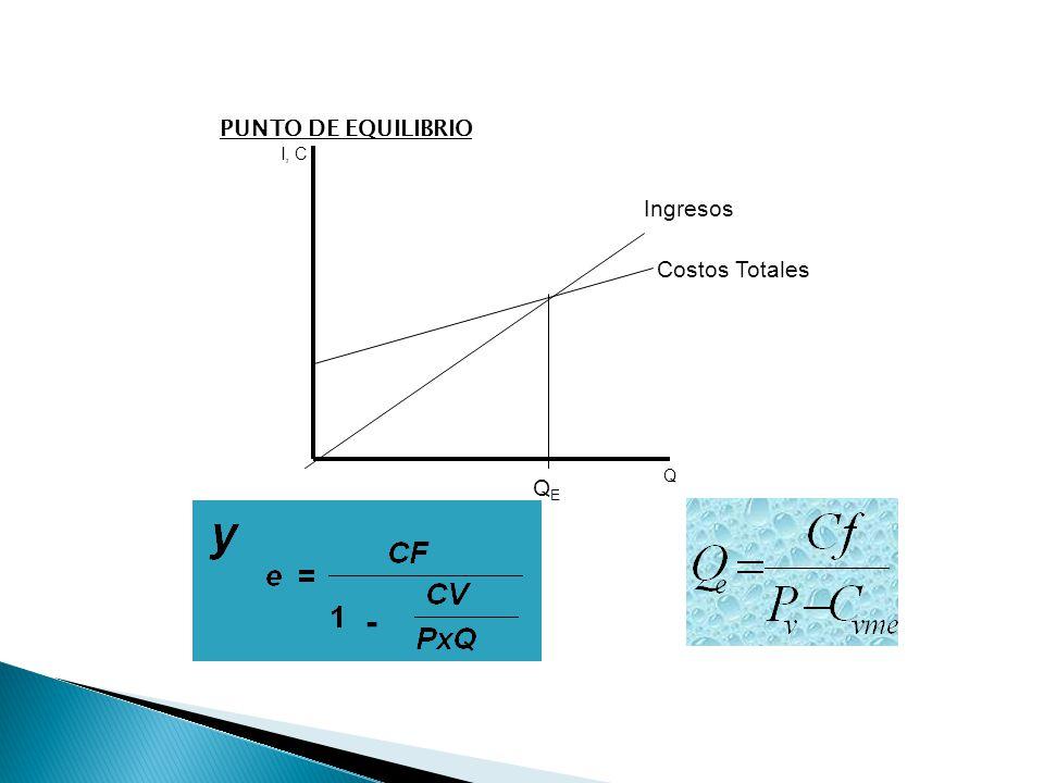 PUNTO DE EQUILIBRIO 163 Ingresos Costos Totales I, C Q QEQE -