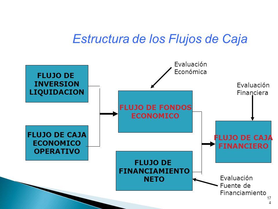 174 Estructura de los Flujos de Caja FLUJO DE INVERSION LIQUIDACION FLUJO DE CAJA ECONOMICO OPERATIVO FLUJO DE FONDOS ECONOMICO FLUJO DE FINANCIAMIENTO NETO FLUJO DE CAJA FINANCIERO Evaluación Económica Evaluación Financiera Evaluación Fuente de Financiamiento