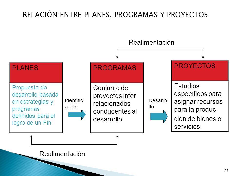 RELACIÓN ENTRE PLANES, PROGRAMAS Y PROYECTOS 28 PLANES Propuesta de desarrollo basada en estrategias y programas definidos para el logro de un Fin PROGRAMAS Conjunto de proyectos inter relacionados conducentes al desarrollo PROYECTOS Estudios específicos para asignar recursos para la produc- ción de bienes o servicios.