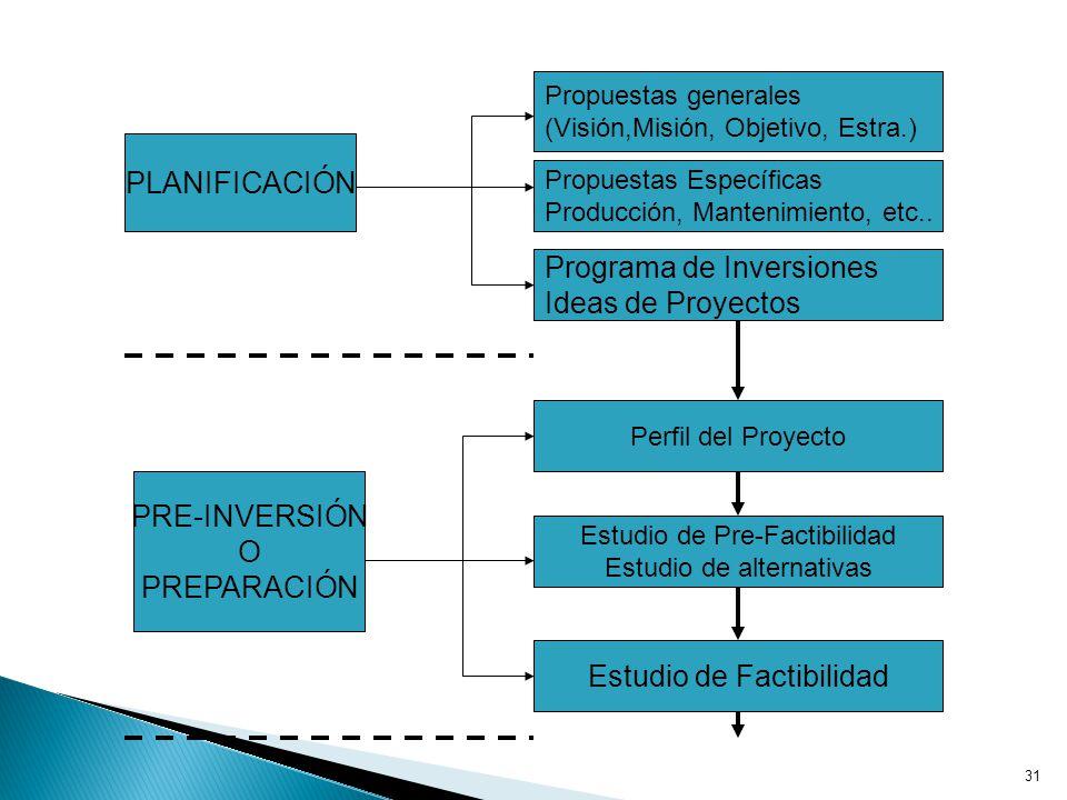 31 PLANIFICACIÓN Propuestas generales (Visión,Misión, Objetivo, Estra.) Propuestas Específicas Producción, Mantenimiento, etc..
