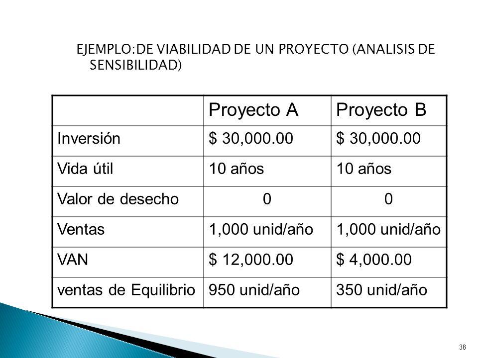 EJEMPLO:DE VIABILIDAD DE UN PROYECTO (ANALISIS DE SENSIBILIDAD) 38 Proyecto AProyecto B Inversión$ 30,000.00 Vida útil10 años Valor de desecho00 Ventas1,000 unid/año VAN$ 12,000.00$ 4,000.00 ventas de Equilibrio950 unid/año350 unid/año